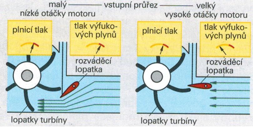 Regulace turbodmychadla naklápěním lopatek princip VNT