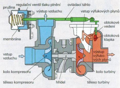 Regulace turbodmychadla obtokovou klapkou