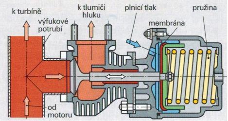 Regulace turbodmychadla ventilem plnícího tlaku