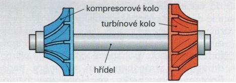 Rotor turbodmychadla s kompresním a turbínovým kolem