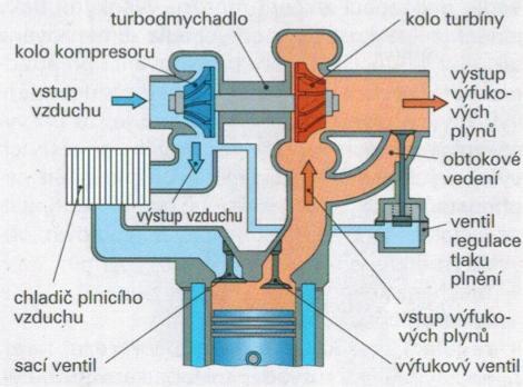 Schéma motoru s turbodmychadlem s pístem
